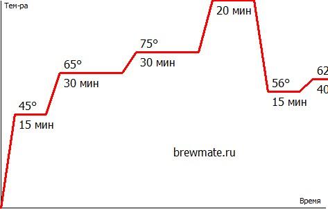 Алтайский блюз