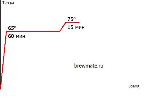 Пилзнер в немецком стиле BrewMate Rus