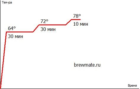 BrewMate Rus