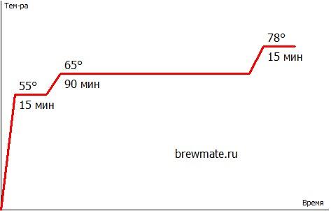 NEIPA Hoppy сочная - Braumeister 20L